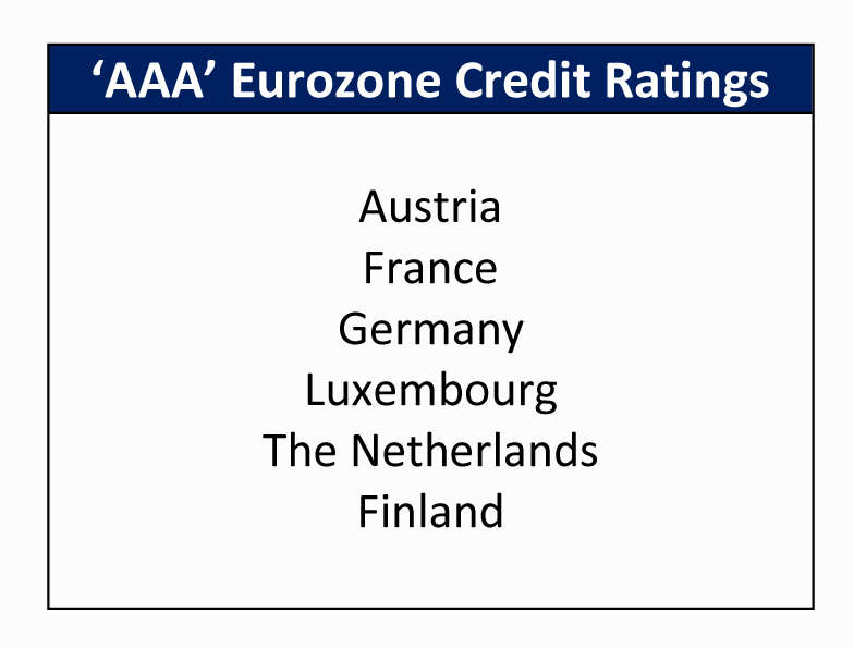 Lesson 3: Best in Class (Creditworthiness in the eurozone ...