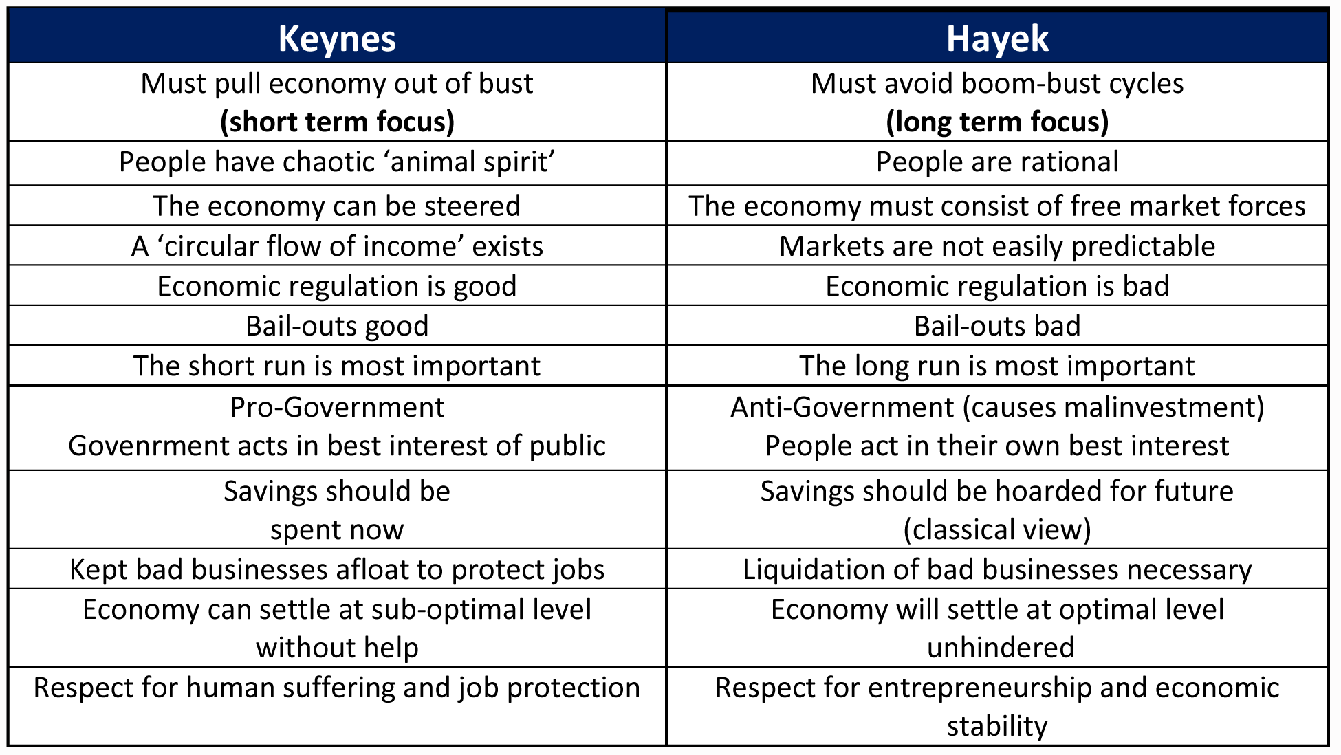 compare and contrast classical and keynesian There are many differences between classical and keynesian economics, but generally speaking, classical economists keynesian economics, by contrast those subscribing to the keynesian philosophy tend to believe that short-term problems are some of the best ways to influence the long.