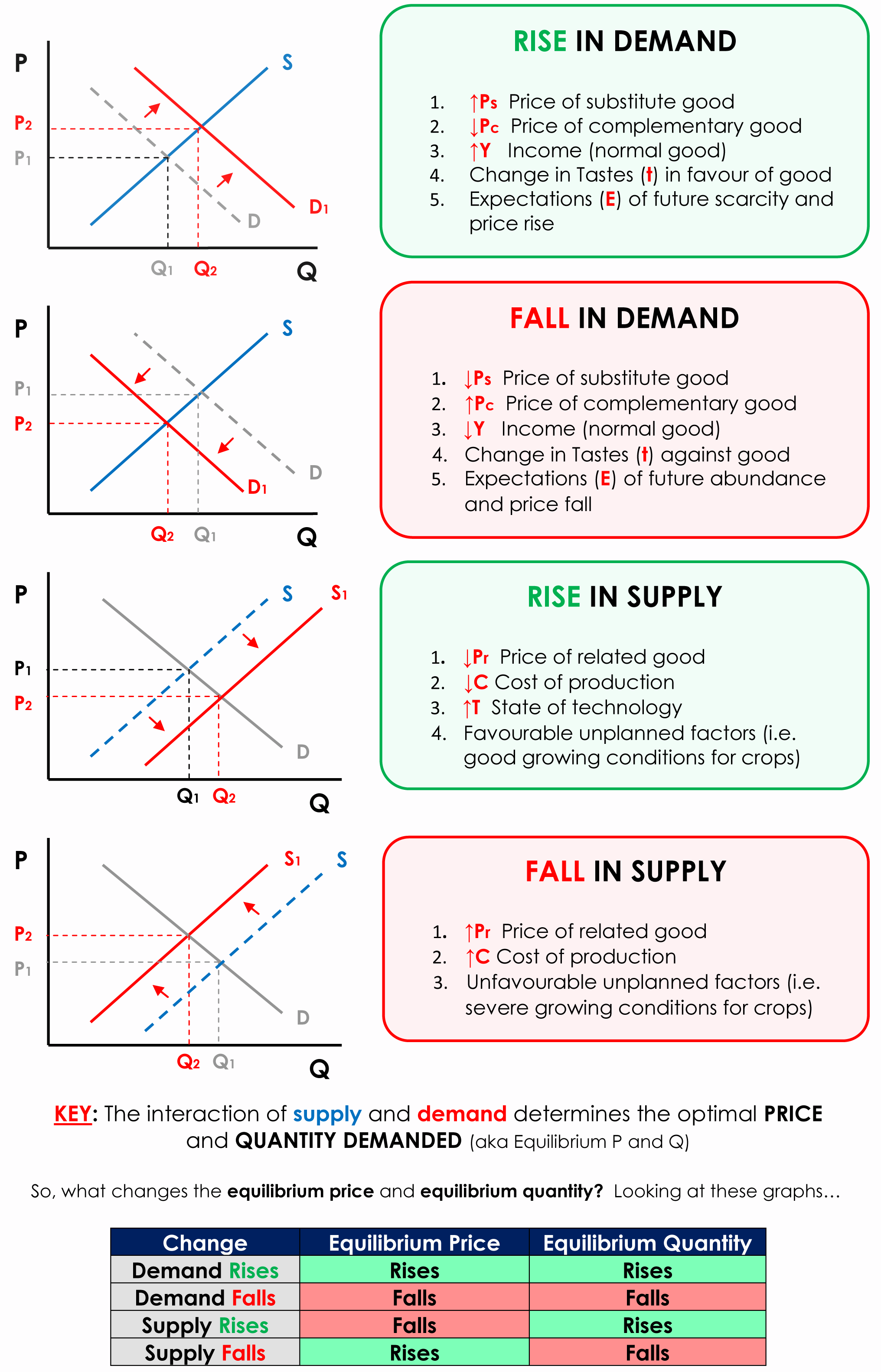 relationship and interaction of supply demand in the economy
