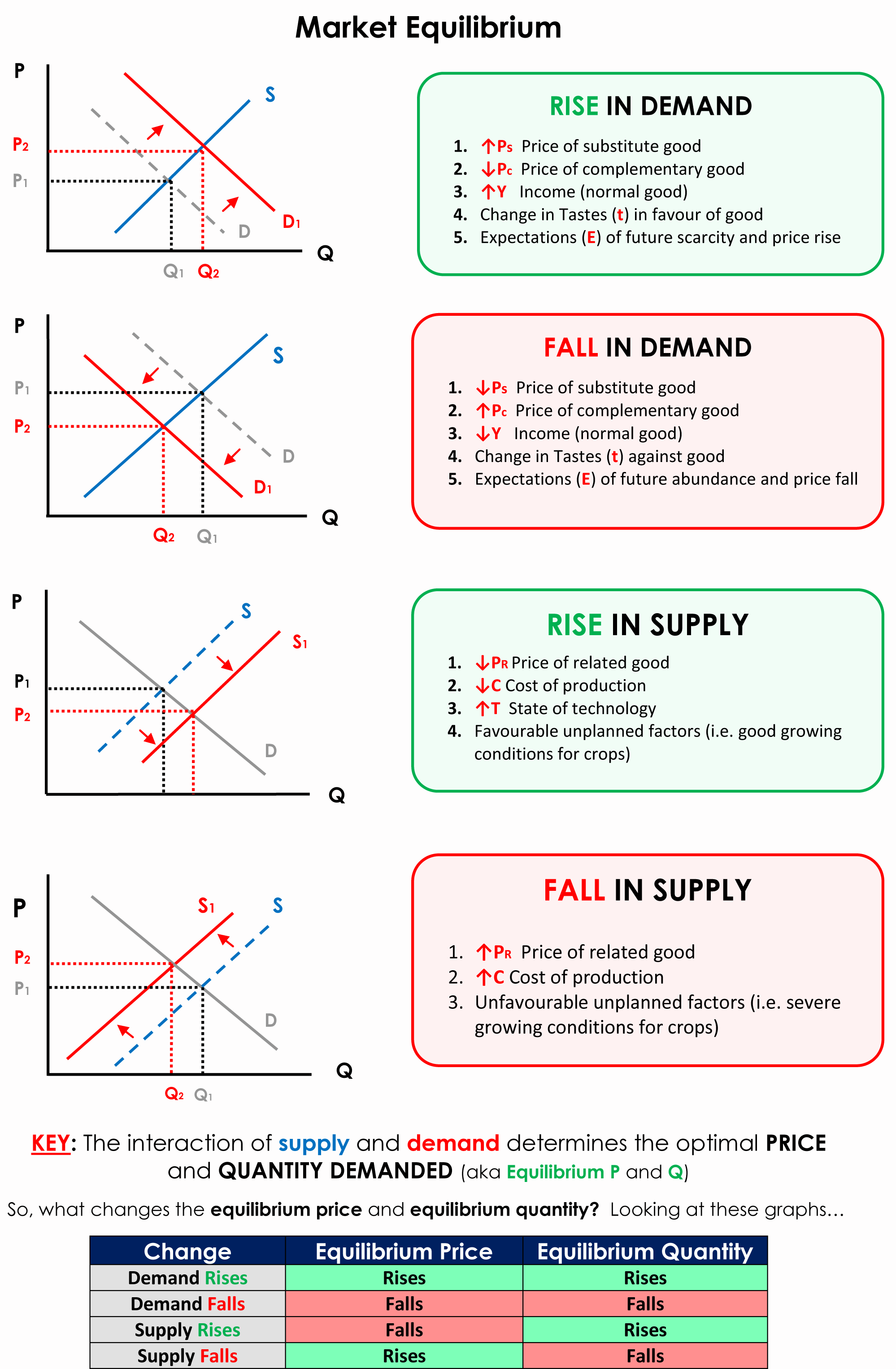 economics 101 Economics helps us understand how goods and services are provided and  acquired (supply and demand) the focus of economics academy 101 is to  provide.
