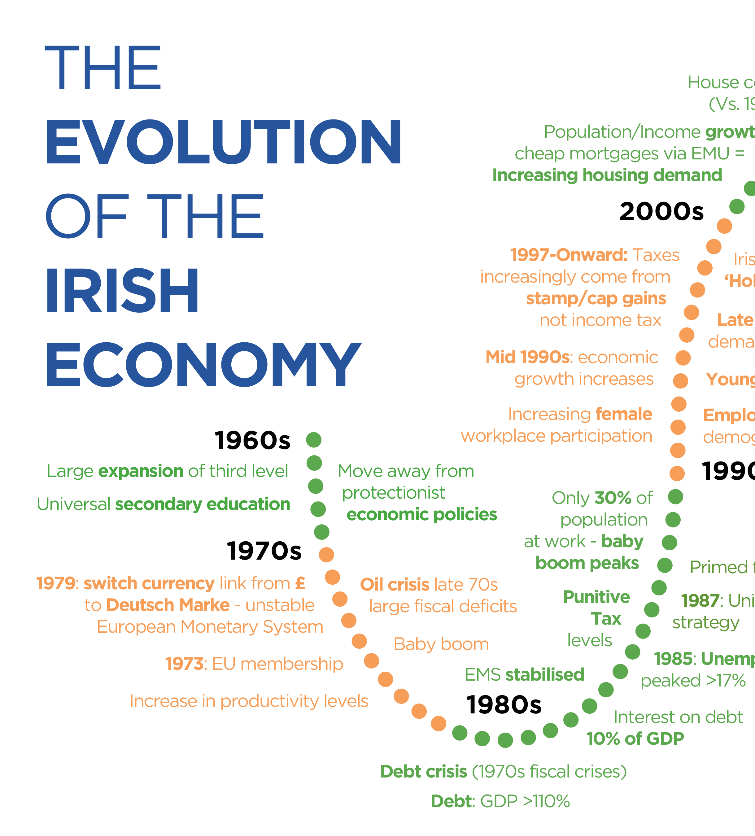 economy of ireland Building ireland's smart economy sets out an ambitious set of actions to  reorganise the economy over the next five years and to secure the.
