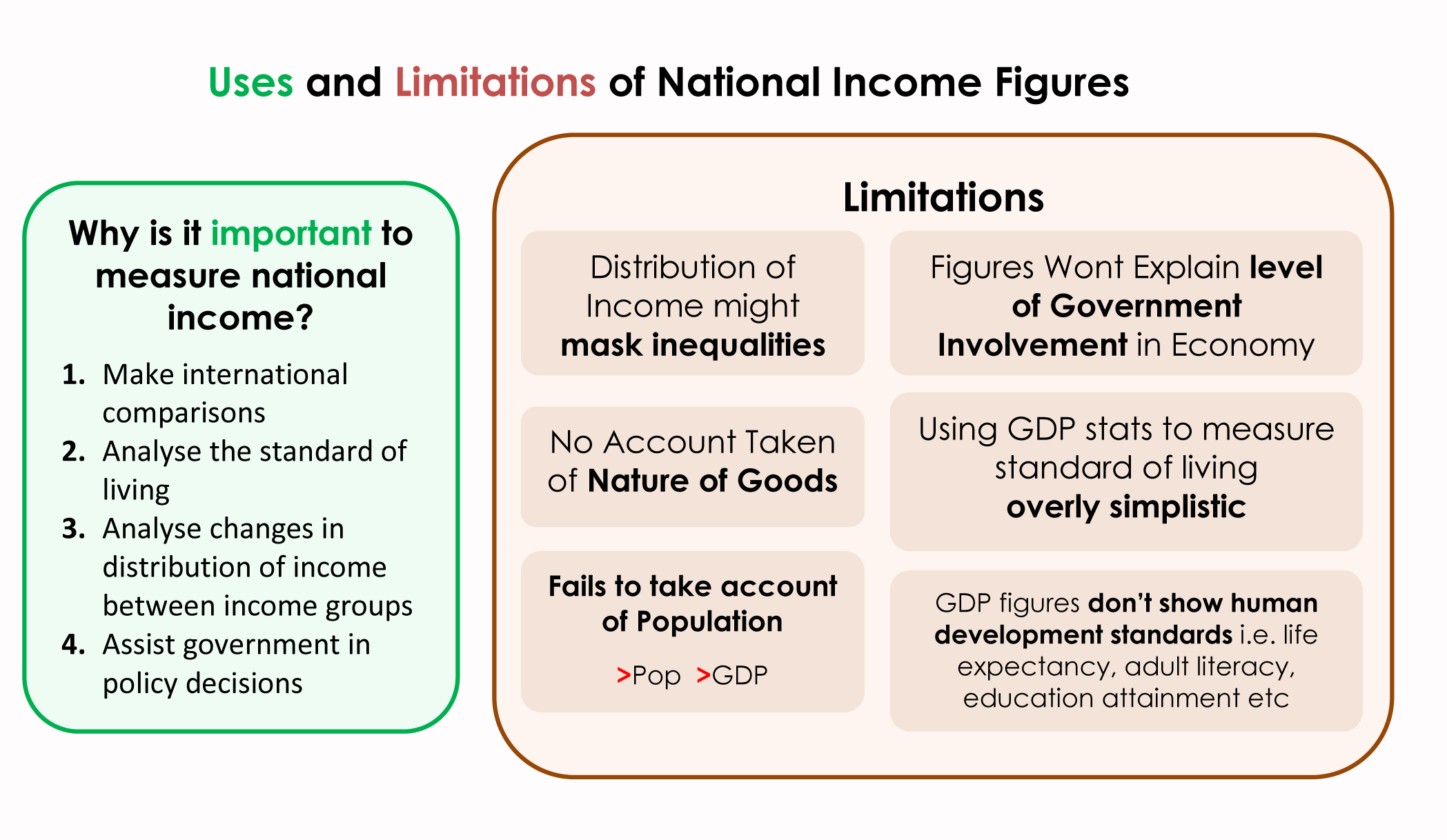 Explain the importance of national income estimation?
